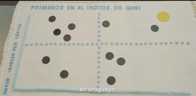Distribución del ingreso en Uruguay se mantiene en los mejores niveles de América Latina por sus políticas públicas