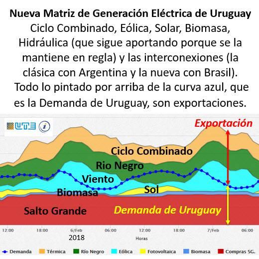Infraestructura y energía en Uruguay: un país que avanza en desarrollo sostenible