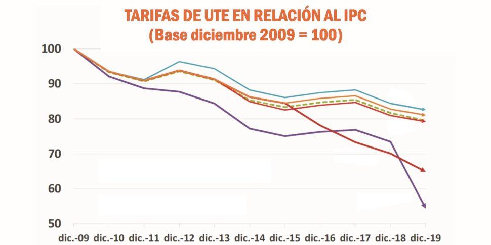 Récord histórico en la tasa de desempleo en Uruguay - ¿Qué hizo Pepe Mujica en su gobierno?