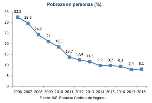 Reducción de la pobreza en Uruguay.