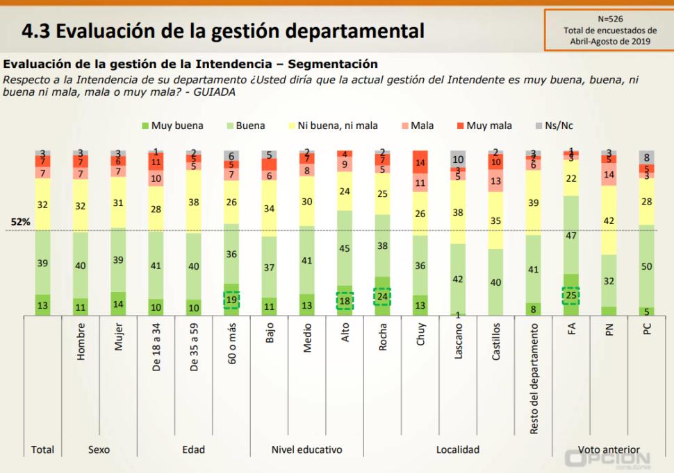 Aprobación de Aníbal Pereyra como intendente de Rocha es de casi el 70 %