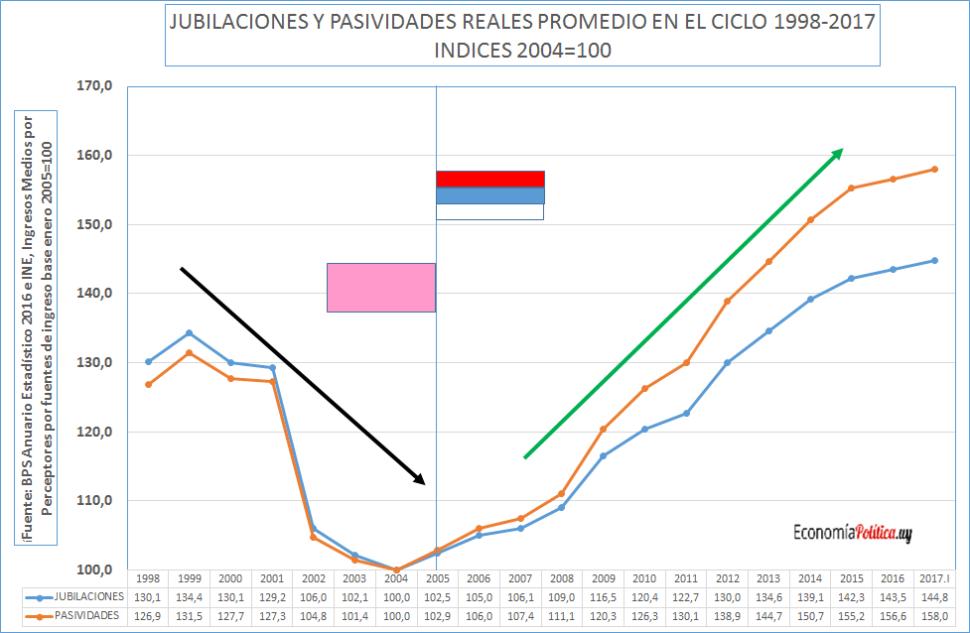 Jubilaciones, pensiones y el bienestar de las personas mayores: 3 gobiernos de logros continuos