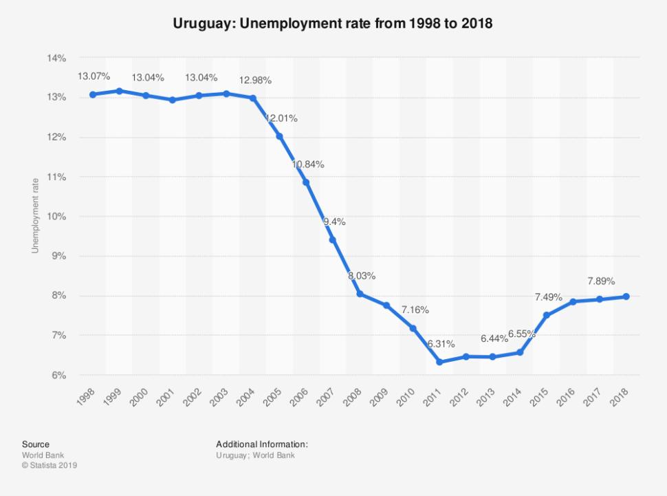 ¿Qué hizo Pepe Mujica en su gobierno?